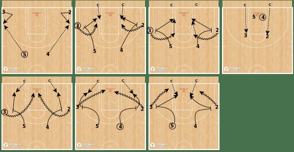 Euro Ball Screen Shooting FastModel Sports PhD Hoops shooting drill